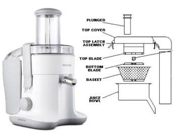 masticating vs centrifugal type of juicers
