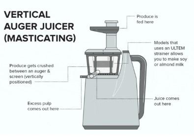 Horizontal vs vertical type of juicers
